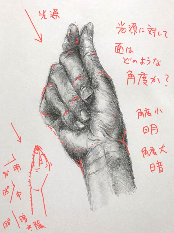 手のデッサン